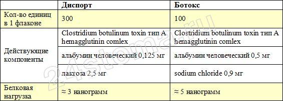 Ботокс: фото до и после, цена