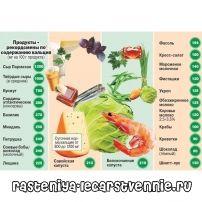 Нехватка кальция в организме, симптомы, лечение