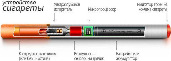 Вред от электронных сигарет. Все за и против